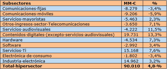 hipersector-tic-volum-negoci-2015